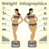 Infographics femminile del peso, forma fisica contro alimenti a rapida preparazione Fotografie Stock Libere da Diritti