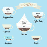 Infographics ha messo: tipi di bevande del caffè Fotografie Stock Libere da Diritti