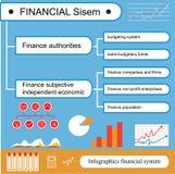 Infographics Het concept financiële systemen in een vlakke stijl Stock Afbeeldingen