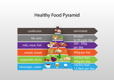 Infographics het gezonde eten Stock Foto's