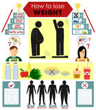 Infographics on how to lose weight. And not gain it again Royalty Free Stock Photography