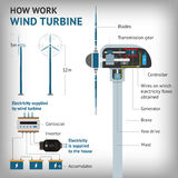 Infographics - how work a wind turbine. Vector Stock Image
