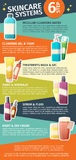 Infographics of the incremental problem skincare Royalty Free Stock Photos