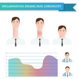 Infographics inflammation, spasms, pain, chronicity. Two doctors. Man with twisted throat vector illustration