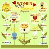Infographics and interesting facts about women. And women's characteristics Vector Illustration
