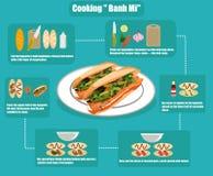 Infographics liso de cozinhar o sanduíche vietnamiano Banh MI Imagem de Stock