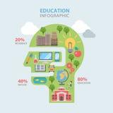 Infographics liso do vetor da rota do trajeto da educação: natureza do conhecimento fotografia de stock royalty free