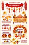 Infographics lunaire chinois de vecteur de nouvelle année illustration stock