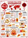 Infographics lunaire de vecteur de nouvelle année de chien chinois illustration de vecteur