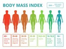 Infographics medico con le illustrazioni dell'indice di massa corporea femminile illustrazione vettoriale