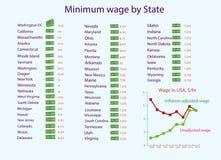 Infographics minimalna pensja w usa Fotografia Royalty Free
