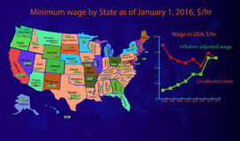 Infographics minimum wage in USA. Infographics as America card with the name of the state in which is displayed the minimum wage per hour and with a change in Stock Images