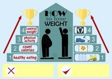 Peso perdido em 10 quilogramas e não posso mais