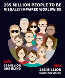 Infographics about the number of blind and visually impaired people in the world Royalty Free Stock Photo