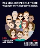 Infographics om numret av rullgardinen och visuellt nedsatt folk i världen Royaltyfri Foto