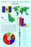 Infographics pour la présentation Tous les pays du monde barbados Images stock