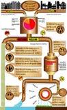 Infographics-Produktion und Abwasserbehandlung Stockfoto