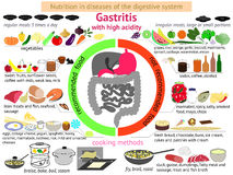 Infographics proper nutrition. Gastritis. Infographics proper nutrition in diseases of the digestive system. Gastritis with high acidity. EPS 10 vector illustration