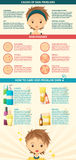 Infographics of the skin problem. Transformation Stock Image
