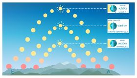 Infographics for summer solstice, autumnal spring equinox Northern Hemisphere. Earth seasons as Effect of the Earths axial tilt. Infographics summer and winter royalty free illustration