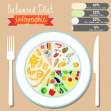 Infographics on the topic of healthy eating. Balanced diet. EPS Royalty Free Stock Photo