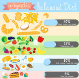 Infographics on the topic of healthy eating. Balanced diet. EPS Royalty Free Stock Images