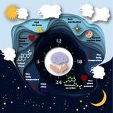 Infographics umano dell'orologio biologico illustrazione di stock