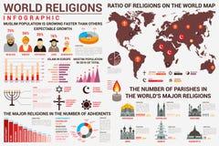 Infographics van de wereldgodsdienst met distributiekaart royalty-vrije illustratie