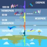 Infographics vectorillustratie van atmosfeerlagen Royalty-vrije Stock Afbeeldingen
