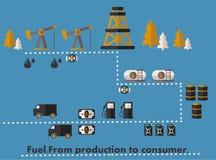 Infographicsweg van olie Stock Afbeeldingen