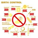 Infograpics dei metodi del controllo delle nascite Immagine Stock