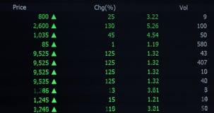 Informação de preço de mercado conservada em estoque video estoque