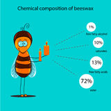 The information poster containing information on a chemical composition of beeswax Royalty Free Stock Photos