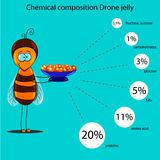 The information poster containing information on a chemical composition of drone jelly Stock Photo