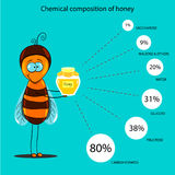 The information poster containing information on a chemical composition of honey Royalty Free Stock Image