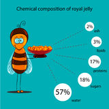 The information poster containing information on a chemical composition of royal jelly Stock Photo