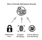 Information security. How to provide information security Royalty Free Stock Photos