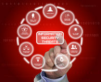 Information security threats drawn by a hand. Nine most severe future Information security threats drawn by a hand infographic Royalty Free Stock Images