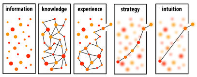 Information strategy. Handling information in order to get experience, strategy or intuition vector illustration