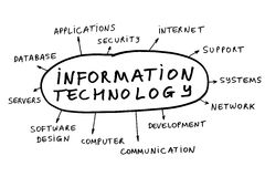Information technology. Some possible topics about information technology (IT Stock Images