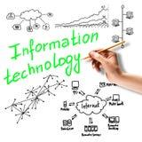 Information technology Royalty Free Stock Photo
