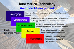 Information Technology Portfolio Management. Diagram of a Information Technology Portfolio Management methodology with downtown business skyscraper image in the Royalty Free Stock Images