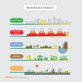 Informationsdiagramförnybara energikällor biogreen ekologi Arkivbilder