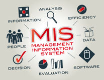 Informationssystem om ledning, MIS Arkivbild