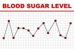 Informe de prueba del nivel de azúcar de sangre Fotografía de archivo libre de regalías