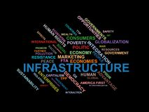 INFRASTRUCTURE - word cloud wordcloud - terms from the globalization, economy and policy environment. Wordcloud with series of terms from the globalization Royalty Free Stock Photo