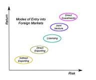 Ingang in Buitenlandse Markten vector illustratie