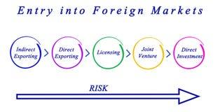 Ingang in Buitenlandse Markten stock illustratie