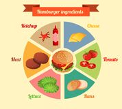 Ingrédients d'hamburger infographic Photos stock