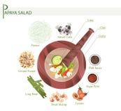11 ingredienser gör grön Papayasallad med jäste rimmade krabbor stock illustrationer